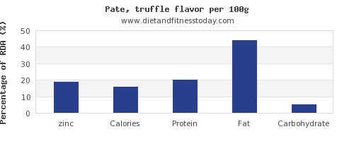 zinc and nutrition facts in pate per 100g