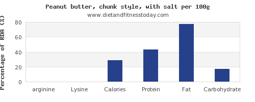 arginine and nutrition facts in peanut butter per 100g
