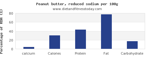 calcium and nutrition facts in peanut butter per 100g