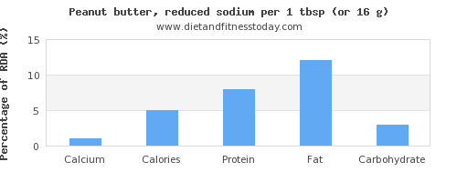 calcium and nutritional content in peanut butter