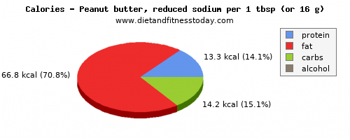 carbs, calories and nutritional content in peanut butter
