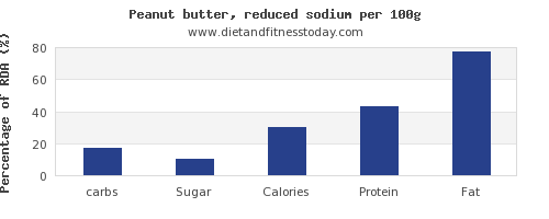 carbs and nutrition facts in peanut butter per 100g