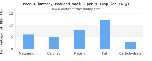 magnesium and nutritional content in peanut butter