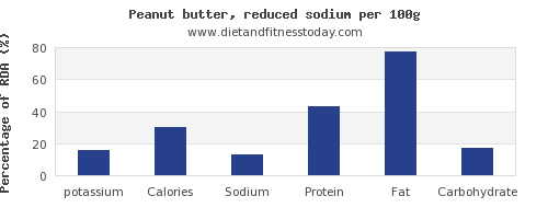 potassium and nutrition facts in peanut butter per 100g
