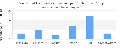 potassium and nutritional content in peanut butter