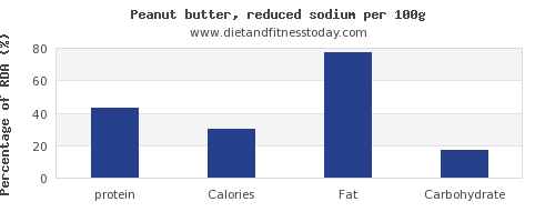 protein and nutrition facts in peanut butter per 100g