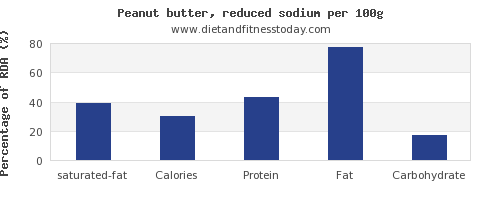 saturated fat and nutrition facts in peanut butter per 100g