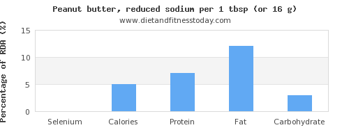 selenium and nutritional content in peanut butter