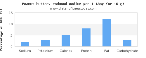 sodium and nutritional content in peanut butter