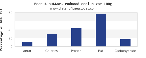 sugar and nutrition facts in peanut butter per 100g