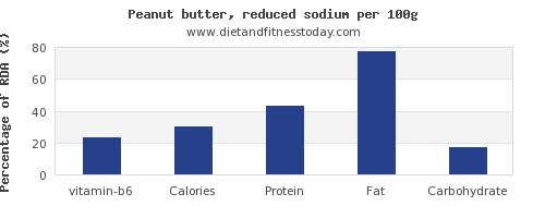 vitamin b6 and nutrition facts in peanut butter per 100g