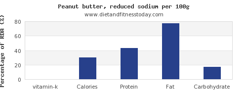 vitamin k and nutrition facts in peanut butter per 100g