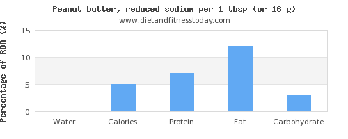 water and nutritional content in peanut butter