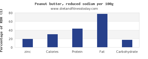 zinc and nutrition facts in peanut butter per 100g