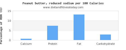 calcium and nutrition facts in peanut butter per 100 calories