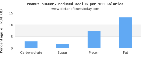 carbs and nutrition facts in peanut butter per 100 calories