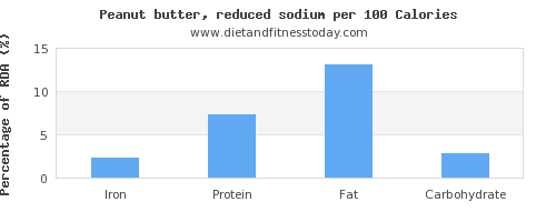 iron and nutrition facts in peanut butter per 100 calories