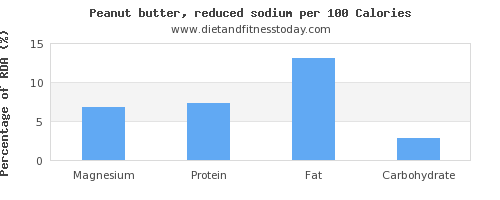magnesium and nutrition facts in peanut butter per 100 calories