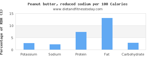 potassium and nutrition facts in peanut butter per 100 calories