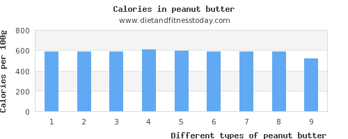 peanut butter saturated fat per 100g