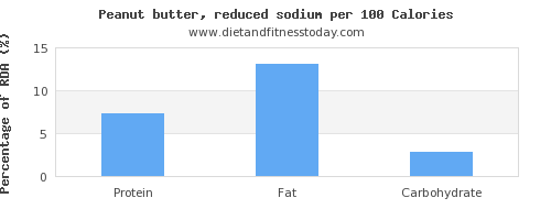 selenium and nutrition facts in peanut butter per 100 calories