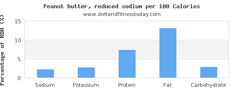 sodium and nutrition facts in peanut butter per 100 calories