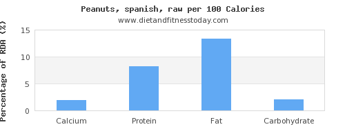 calcium and nutrition facts in peanuts per 100 calories