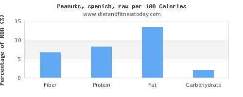 fiber and nutrition facts in peanuts per 100 calories