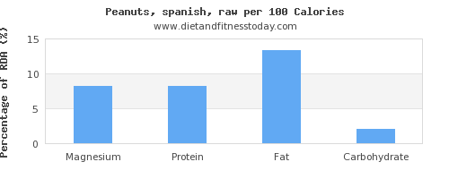 magnesium and nutrition facts in peanuts per 100 calories