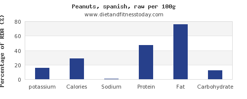 potassium and nutrition facts in peanuts per 100g