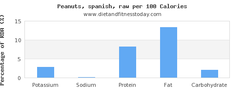 potassium and nutrition facts in peanuts per 100 calories