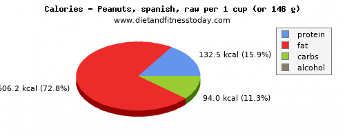 saturated fat, calories and nutritional content in peanuts