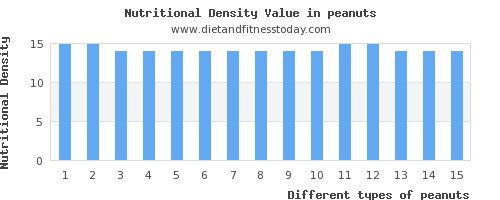 peanuts saturated fat per 100g