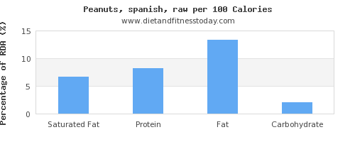 saturated fat and nutrition facts in peanuts per 100 calories