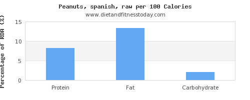 selenium and nutrition facts in peanuts per 100 calories