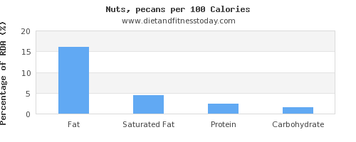 fat and nutrition facts in pecans per 100 calories