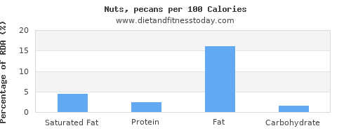 saturated fat and nutrition facts in pecans per 100 calories
