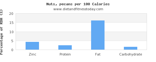 zinc and nutrition facts in pecans per 100 calories