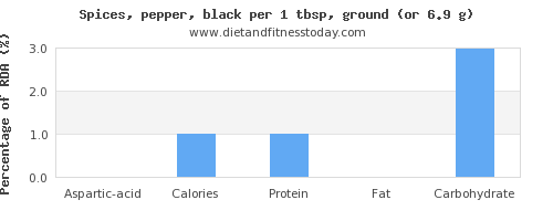 aspartic acid and nutritional content in pepper