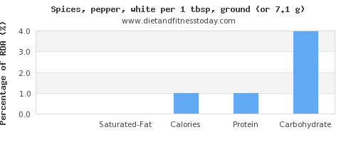 fat and nutritional content in pepper
