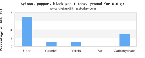 fiber and nutritional content in pepper