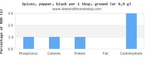 phosphorus and nutritional content in pepper