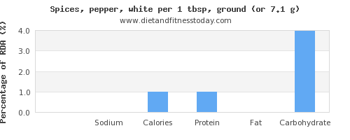 potassium and nutritional content in pepper