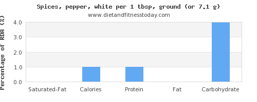 saturated fat and nutritional content in pepper