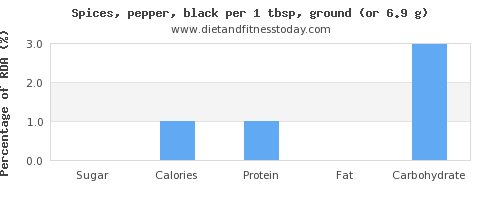 sugar and nutritional content in pepper