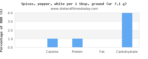 thiamine and nutritional content in pepper