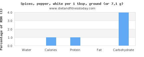 water and nutritional content in pepper