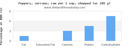 fat and nutritional content in peppers