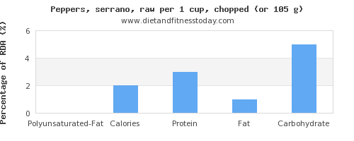 polyunsaturated fat and nutritional content in peppers