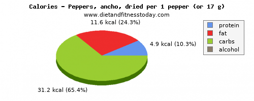 vitamin c, calories and nutritional content in peppers